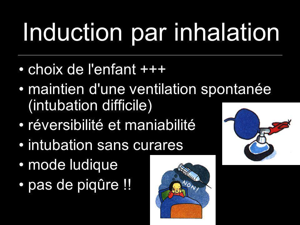 Induction par inhalation choix de l'enfant +++ maintien d'une ventilation spontanée (intubation difficile) réversibilité et maniabilité intubation san