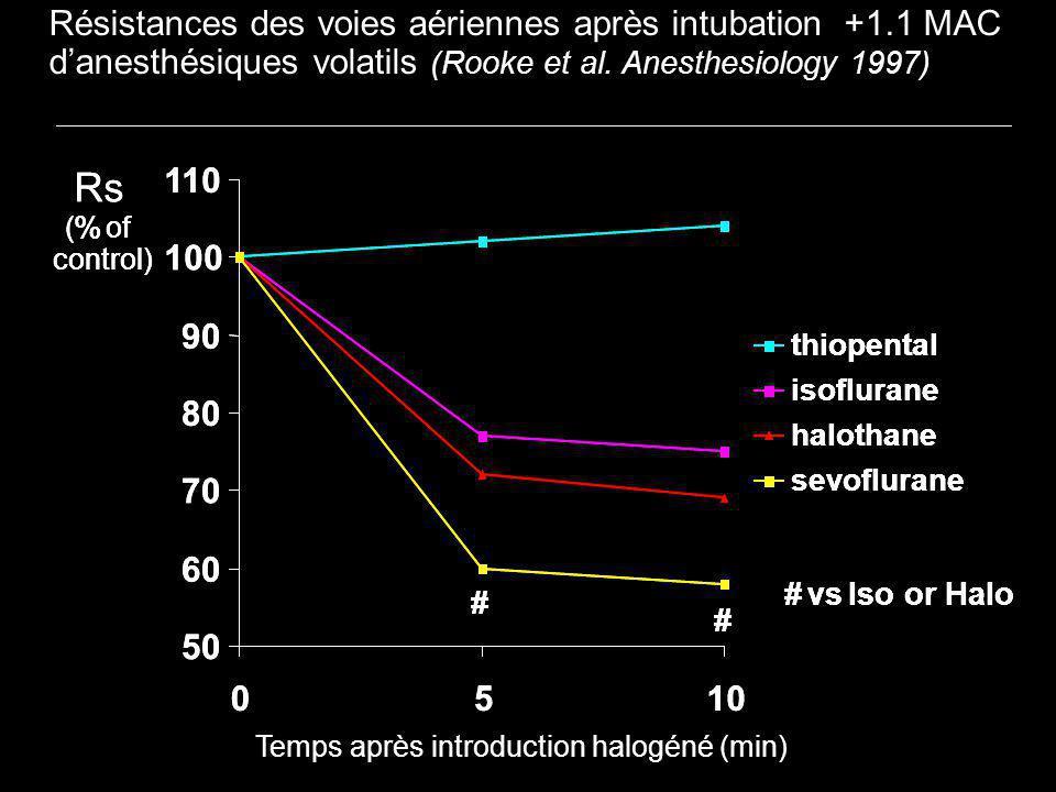 Résistances des voies aériennes après intubation +1.1 MAC danesthésiques volatils (Rooke et al. Anesthesiology 1997) 50 60 70 80 90 100 110 0510 thiop
