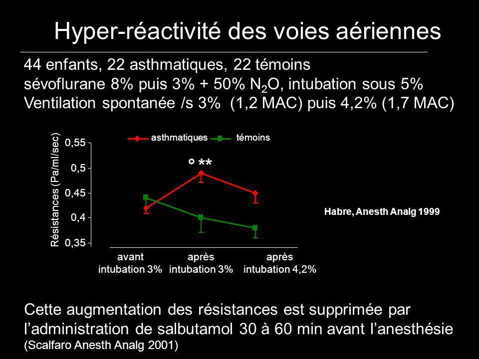 Hyper-réactivité des voies aériennes 44 enfants, 22 asthmatiques, 22 témoins sévoflurane 8% puis 3% + 50% N 2 O, intubation sous 5% Ventilation sponta