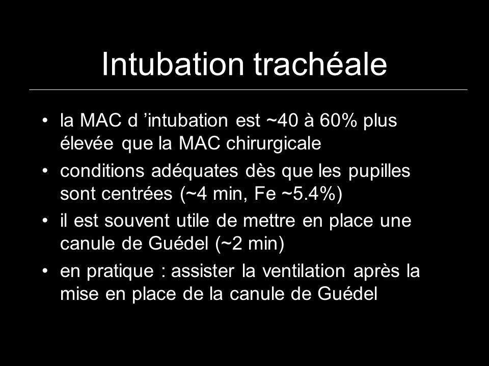 Intubation trachéale la MAC d intubation est ~40 à 60% plus élevée que la MAC chirurgicale conditions adéquates dès que les pupilles sont centrées (~4