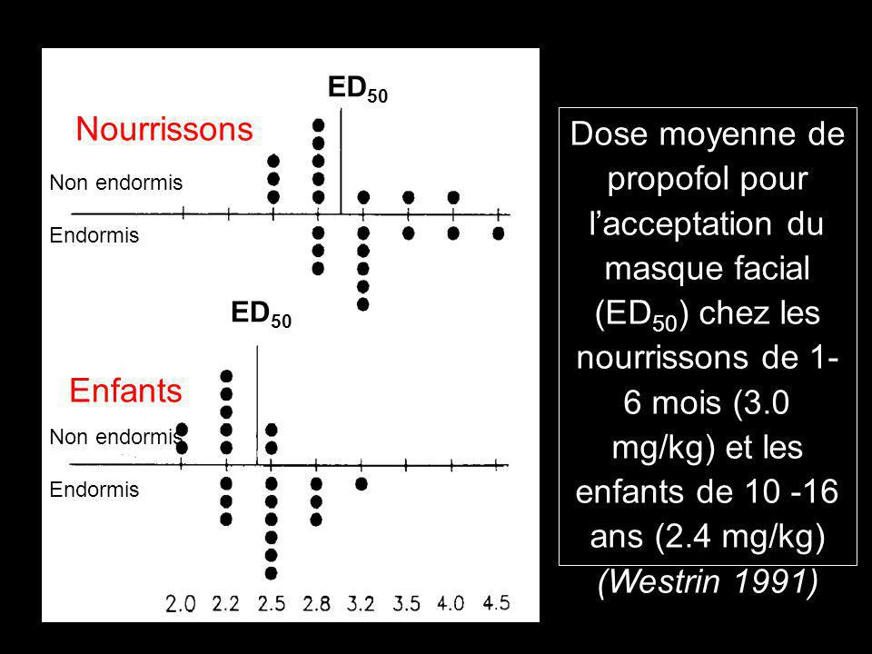 ED 50 Nourrissons Enfants Dose moyenne de propofol pour lacceptation du masque facial (ED 50 ) chez les nourrissons de 1- 6 mois (3.0 mg/kg) et les en