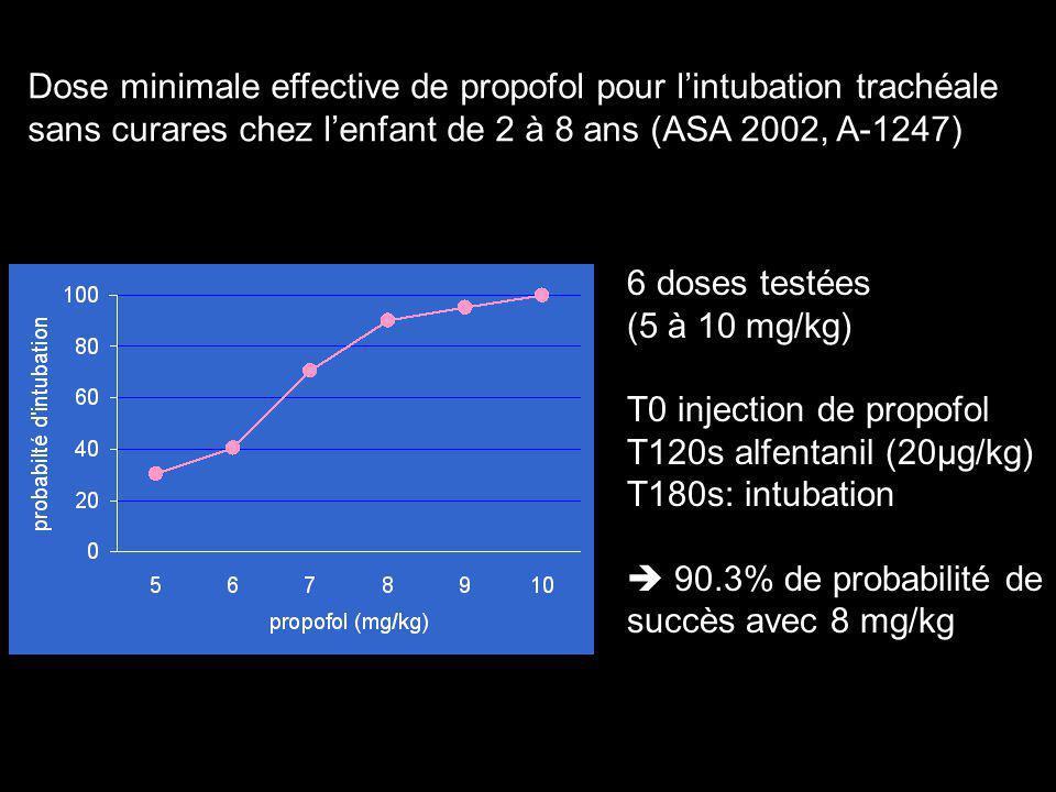 Dose minimale effective de propofol pour lintubation trachéale sans curares chez lenfant de 2 à 8 ans (ASA 2002, A-1247) 6 doses testées (5 à 10 mg/kg