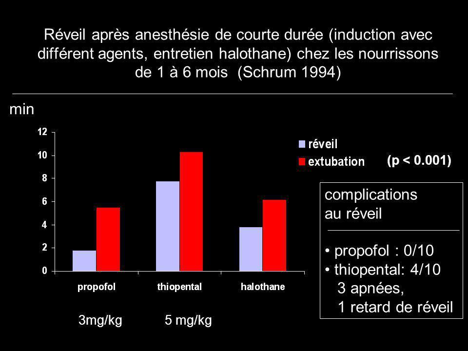 Réveil après anesthésie de courte durée (induction avec différent agents, entretien halothane) chez les nourrissons de 1 à 6 mois (Schrum 1994) compli
