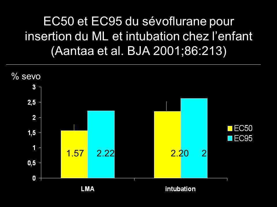 EC50 et EC95 du sévoflurane pour insertion du ML et intubation chez lenfant (Aantaa et al. BJA 2001;86:213) % sevo 1.57 2.22 2.20 2.62