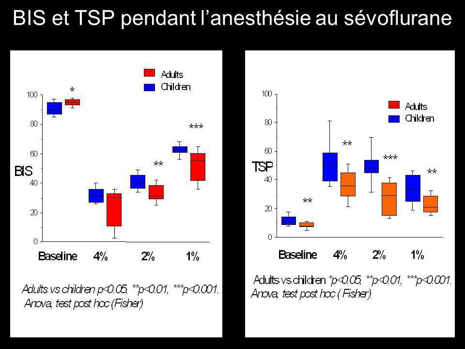 BIS et TSP pendant lanesthésie au sévoflurane