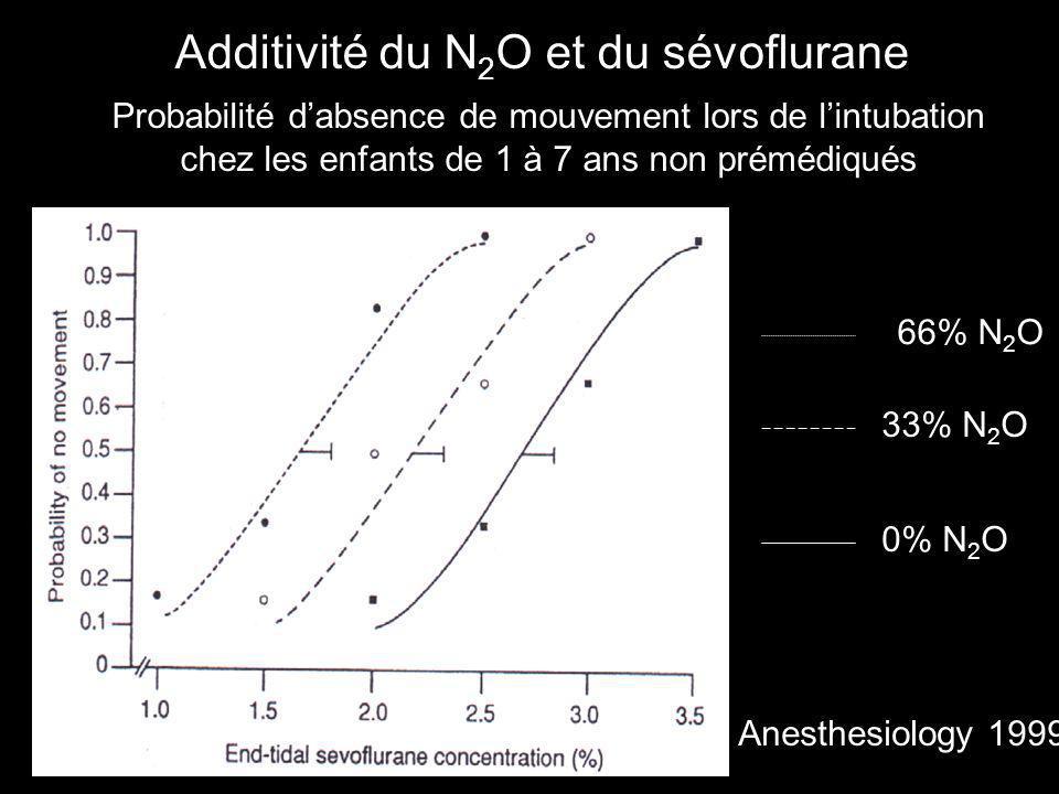 Additivité du N 2 O et du sévoflurane 66% N 2 O 33% N 2 O 0% N 2 O Probabilité dabsence de mouvement lors de lintubation chez les enfants de 1 à 7 ans