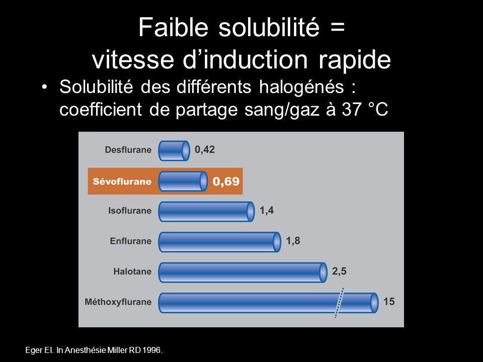 Faible solubilité = vitesse dinduction rapide Solubilité des différents halogénés : coefficient de partage sang/gaz à 37 °C Eger EI. In Anesthésie Mil