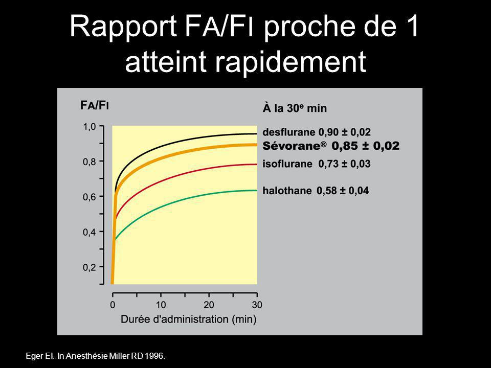 Rapport F A /F I proche de 1 atteint rapidement Eger EI. In Anesthésie Miller RD 1996.