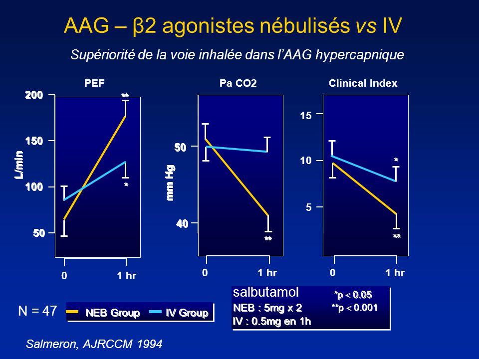AAG – β2 agonistes nébulisés vs IV Supériorité de la voie inhalée dans lAAG hypercapnique PEFPa CO2 **p 0.001 Clinical Index NEB Group IV Group NEB :