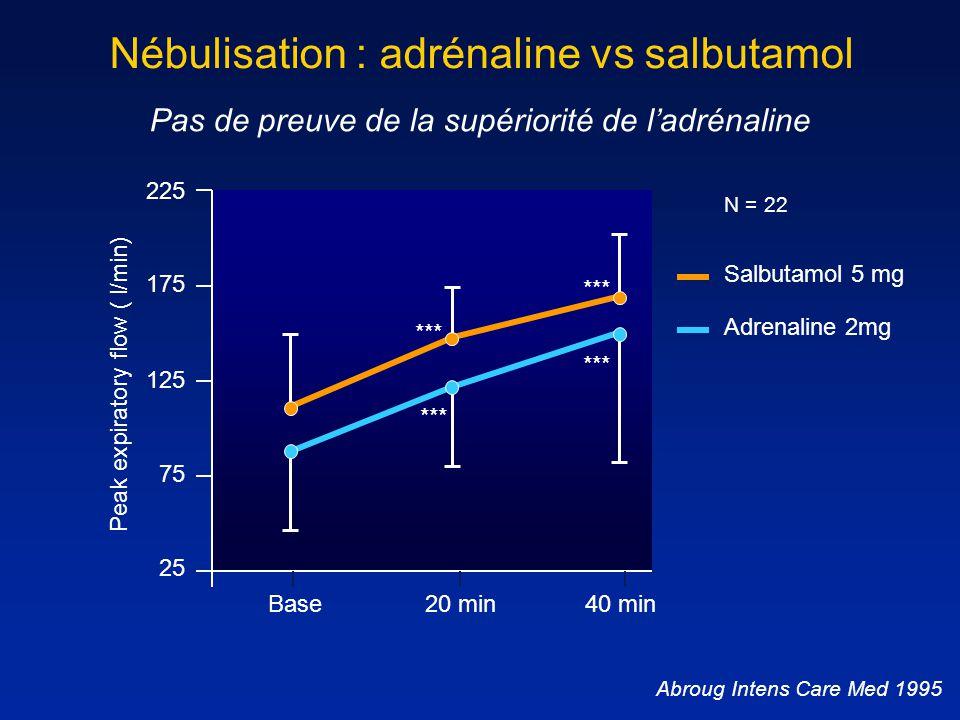 225 175 125 75 25 Nébulisation : adrénaline vs salbutamol Abroug Intens Care Med 1995 Adrenaline 2mg Salbutamol 5 mg Peak expiratory flow ( l/min) 40