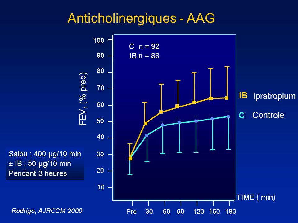 100 90 60 30 10 Anticholinergiques - AAG FEV 1 (% pred) 90 40 80 70 20 50 6030 120 150180 Pre TIME ( min) C n = 92 IB n = 88 C IB ** Ipratropium Contr