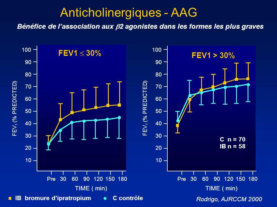 Anticholinergiques - AAG 60 30 10 40 100 20 50 90 80 70 90 Rodrigo, AJRCCM 2000 6030120150180Pre FEV 1 (% PREDICTED) TIME ( min) FEV1 30% 60 30 10 40