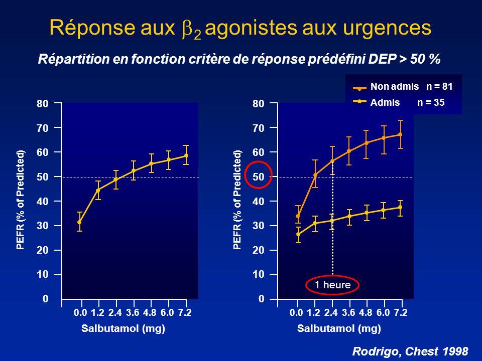 Réponse aux 2 agonistes aux urgences Répartition en fonction critère de réponse prédéfini DEP > 50 % Admis n = 35 Non admis n = 81 PEFR (% of Predicte
