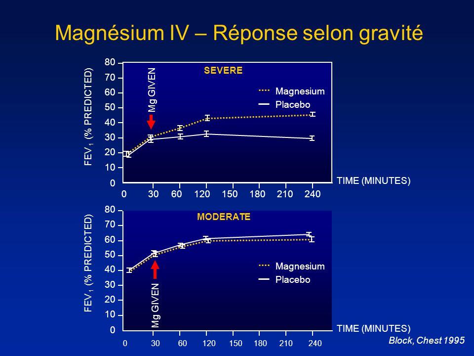 Magnésium IV – Réponse selon gravité Block, Chest 1995 FEV 1 (% PREDICTED) 70 40 20 Mg GIVEN 180 60 50 30 10 Magnesium TIME (MINUTES) 80 0 03060120150