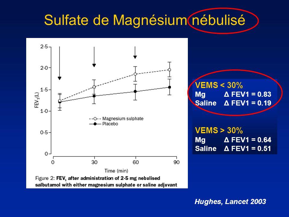 Sulfate de Magnésium nébulisé Hughes, Lancet 2003 VEMS < 30% MgΔ FEV1 = 0.83 Saline Δ FEV1 = 0.19 VEMS > 30% MgΔ FEV1 = 0.64 Saline Δ FEV1 = 0.51