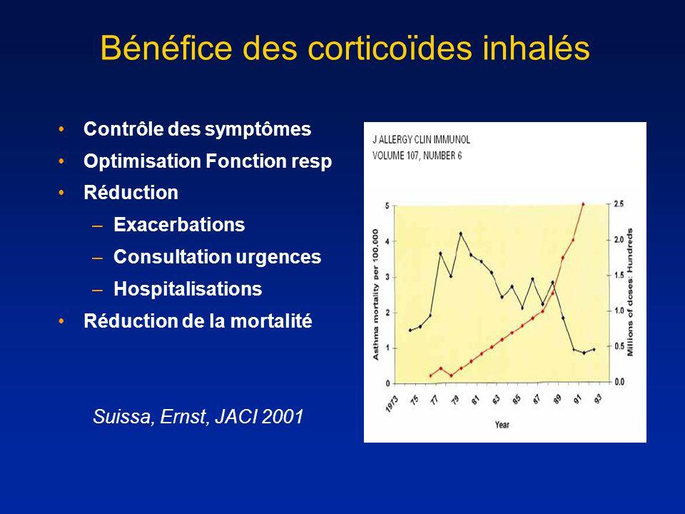 Bénéfice des corticoïdes inhalés Contrôle des symptômes Optimisation Fonction resp Réduction –Exacerbations –Consultation urgences –Hospitalisations R