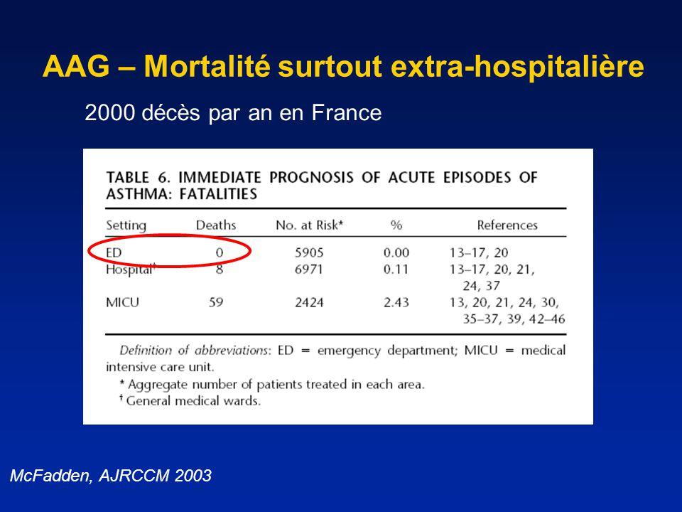AAG – Mortalité surtout extra-hospitalière McFadden, AJRCCM 2003 2000 décès par an en France