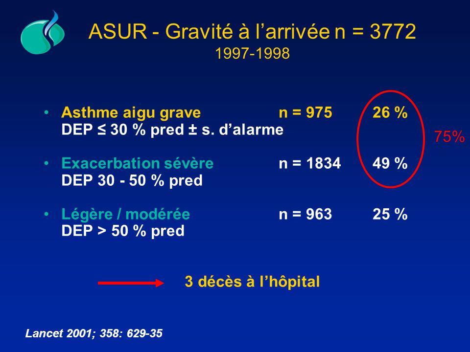 ASUR - Gravité à larrivée n = 3772 1997-1998 Asthme aigu graven = 975 26 % DEP 30 % pred ± s. dalarme Exacerbation sévère n = 183449 % DEP 30 - 50 % p