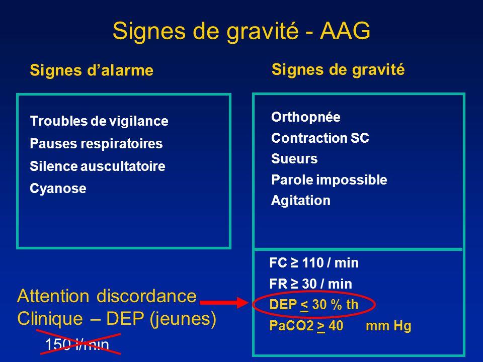 Signes de gravité - AAG Signes dalarme Troubles de vigilance Pauses respiratoires Silence auscultatoire Cyanose Signes de gravité Orthopnée Contractio