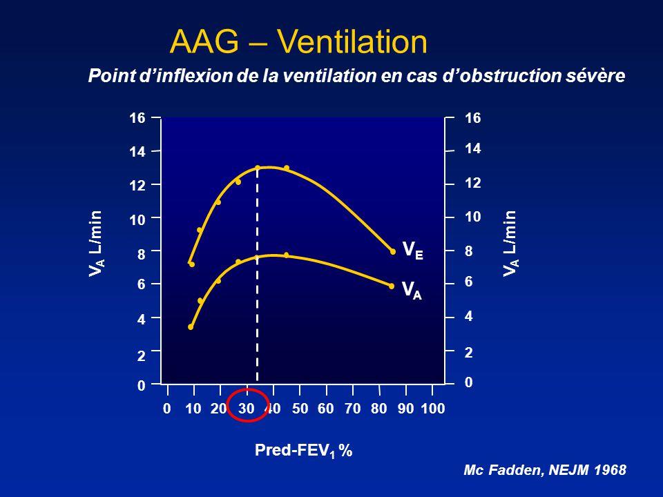 AAG – Ventilation Mc Fadden, NEJM 1968 V A L/min Pred-FEV 1 % 16 12 10 8 6 4 2 0 V A L/min 14 16 12 10 8 6 4 2 0 14 0102030405060708090100 VAVA VEVE P