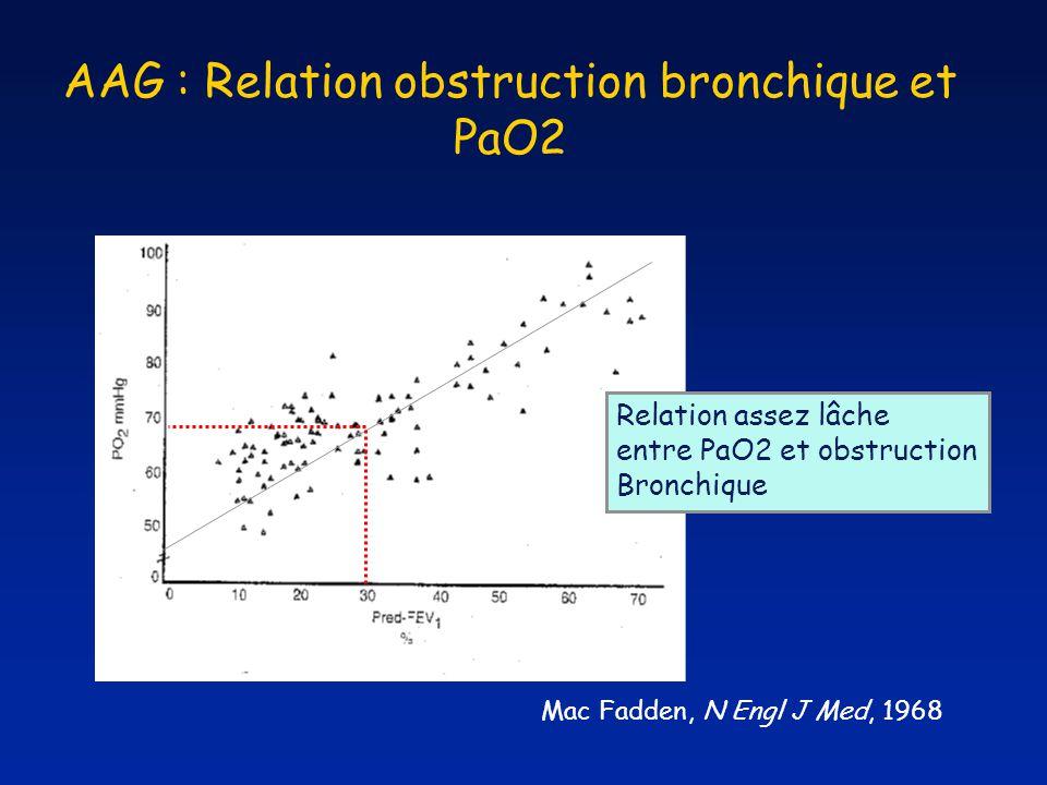 AAG : Relation obstruction bronchique et PaO2 Mac Fadden, N Engl J Med, 1968 Relation assez lâche entre PaO2 et obstruction Bronchique