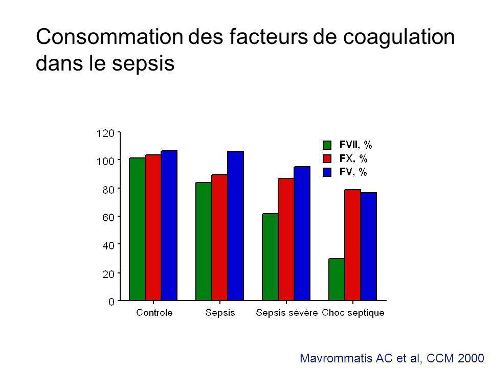 Consommation des plaquettes et du fibrinogène dans le sepsis Plaquettes (G/L)Fibrinogène (g/L) Mavrommatis AC et al, CCM 2000