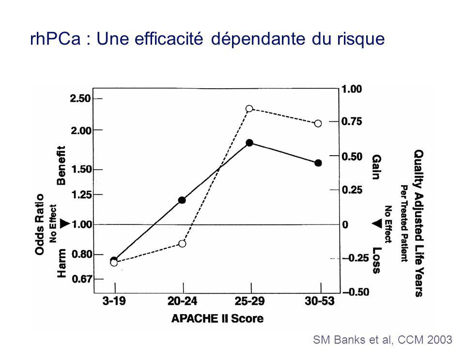 n Organ dysfunctions Reduction in mortality n Organ dysfunctions Reduction in mortality 1 2 3 4 5 -1-5-8-8-21% 1 2 3 4 5 -1-5-8-8-21% PROWESS: analyse de sous-groupes Ely, Crit Care Med 2003;31:1:12-19 PROWESS: analyse de sous-groupes Ely, Crit Care Med 2003;31:1:12-19