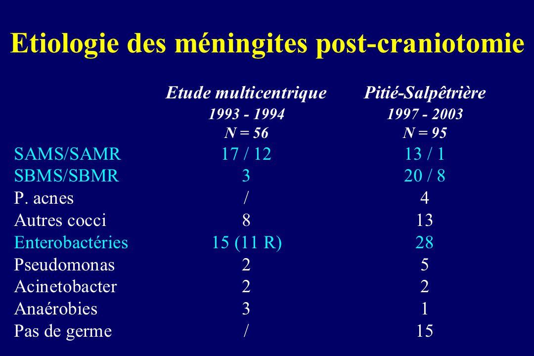 Etiologie des méningites post-craniotomie Etude multicentriquePitié-Salpêtrière 1993 - 19941997 - 2003 N = 56N = 95 SAMS/SAMR17 / 1213 / 1 SBMS/SBMR32