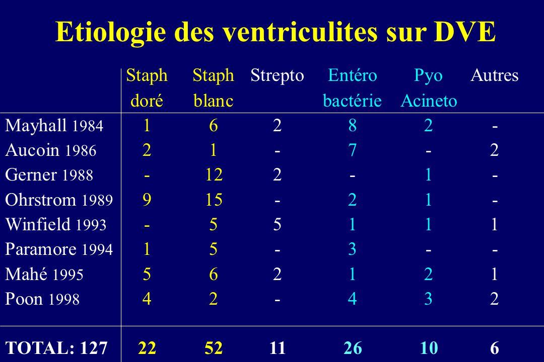 Etiologie des ventriculites sur DVE StaphStaphStreptoEntéroPyoAutres doréblancbactérieAcineto Mayhall 1984 16282- Aucoin 1986 21-7-2 Gerner 1988 -122-