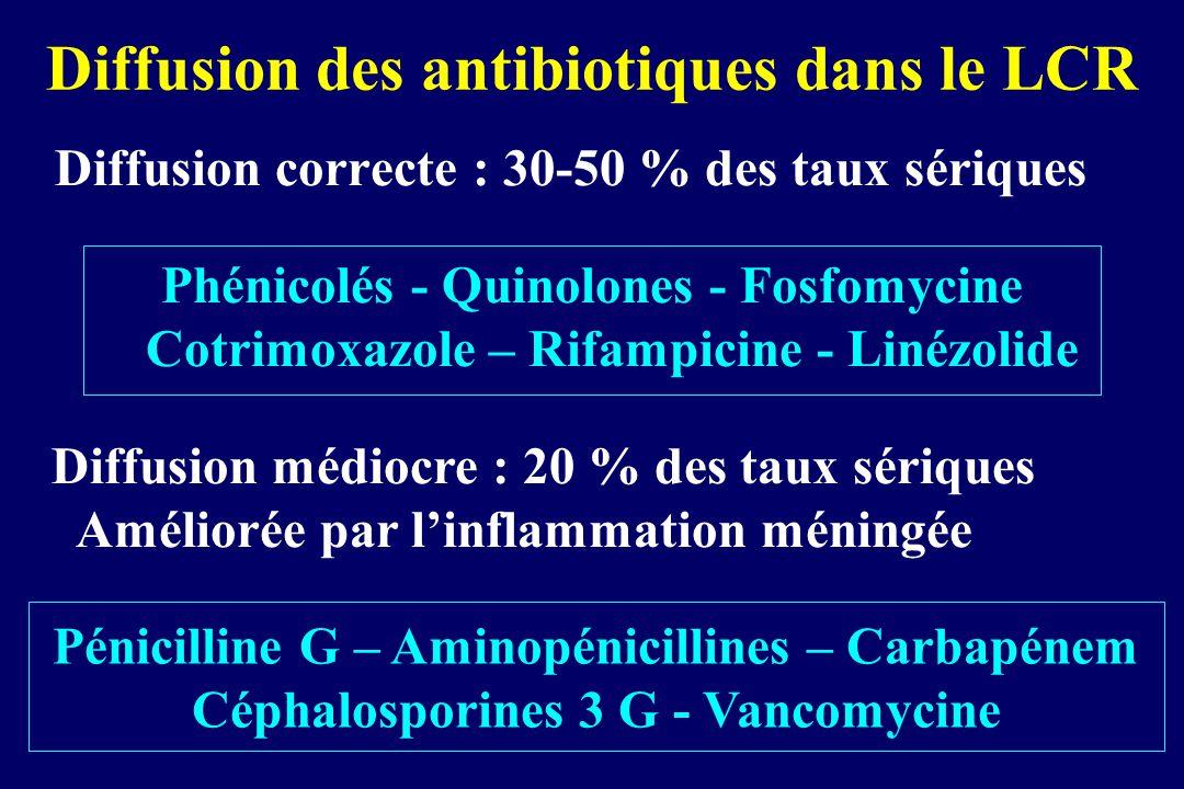 Diffusion des antibiotiques dans le LCR Diffusion correcte : 30-50 % des taux sériques Phénicolés - Quinolones - Fosfomycine Cotrimoxazole – Rifampici