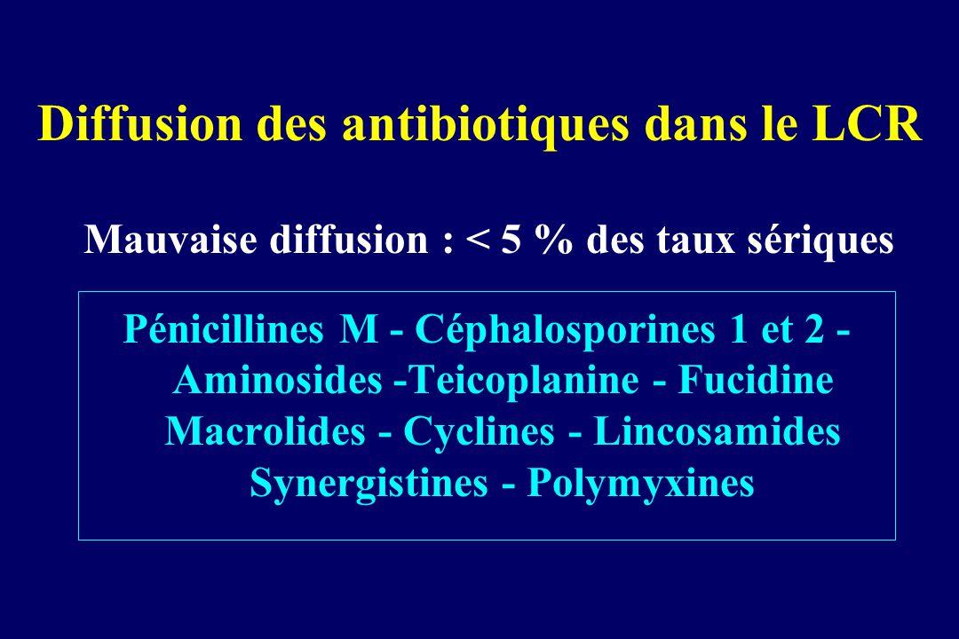 Diffusion des antibiotiques dans le LCR Mauvaise diffusion : < 5 % des taux sériques Pénicillines M - Céphalosporines 1 et 2 - Aminosides -Teicoplanin