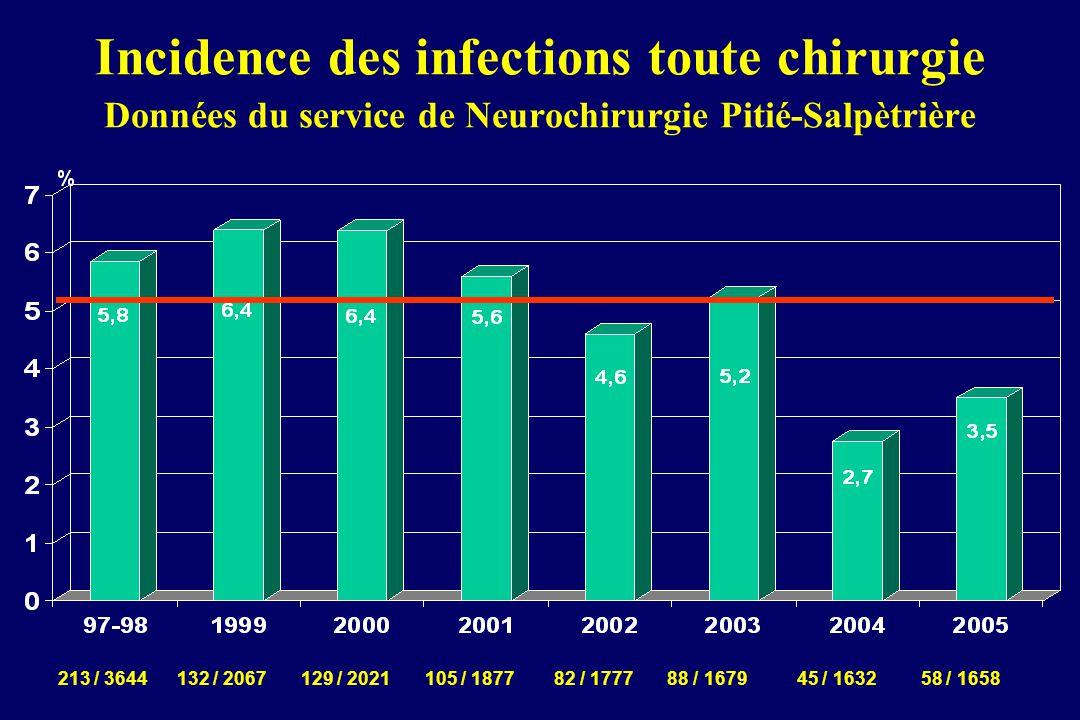 Incidence des infections toute chirurgie Données du service de Neurochirurgie Pitié-Salpètrière 213 / 3644 132 / 2067 129 / 2021 105 / 1877 82 / 1777