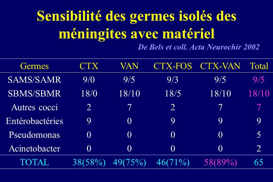 Sensibilité des germes isolés des méningites avec matériel De Bels et coll. Acta Neurochir 2002 GermesCTXVANCTX-FOSCTX-VANTotal SAMS/SAMR9/09/59/39/5