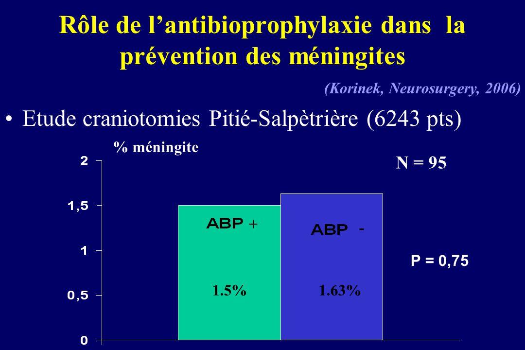 Rôle de lantibioprophylaxie dans la prévention des méningites Etude craniotomies Pitié-Salpètrière (6243 pts) % méningite P = 0,75 (Korinek, Neurosurg