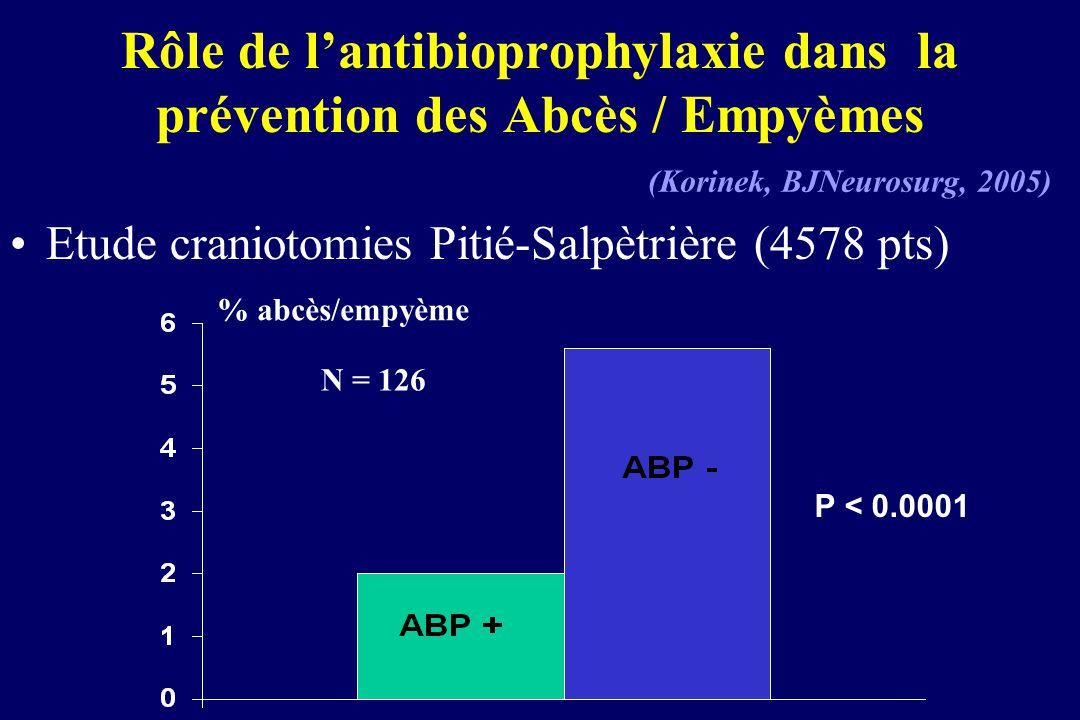 Rôle de lantibioprophylaxie dans la prévention des Abcès / Empyèmes Etude craniotomies Pitié-Salpètrière (4578 pts) % abcès/empyème P < 0.0001 (Korine