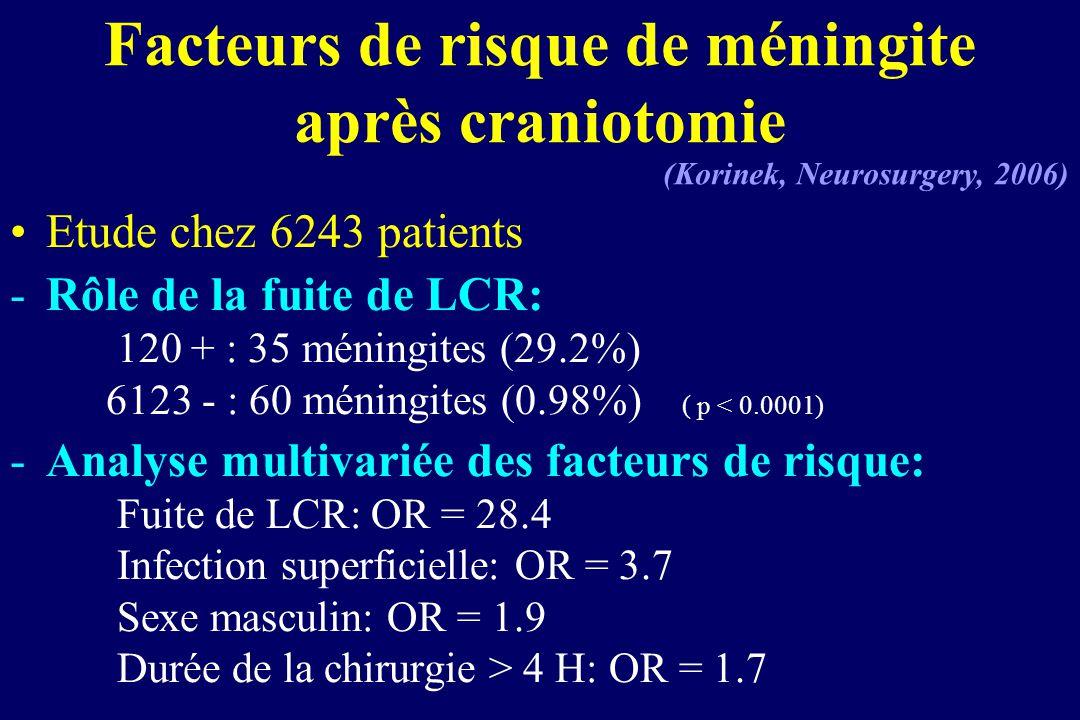 Facteurs de risque de méningite après craniotomie Etude chez 6243 patients -Rôle de la fuite de LCR: 120 + : 35 méningites (29.2%) 6123 - : 60 méningi