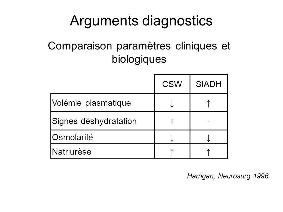 Arguments diagnostics CSWSIADH Volémie plasmatique Signes déshydratation+- Osmolarité Natriurèse Harrigan, Neurosurg 1996 Comparaison paramètres clini