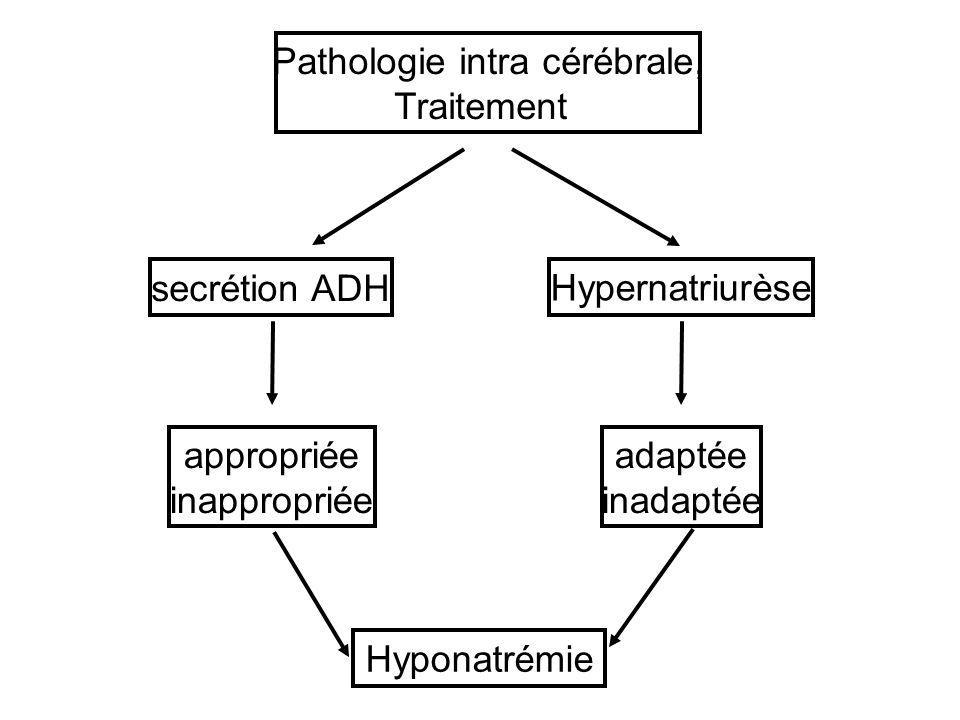 secrétion ADH Pathologie intra cérébrale, Traitement appropriée inappropriée Hypernatriurèse Hyponatrémie adaptée inadaptée