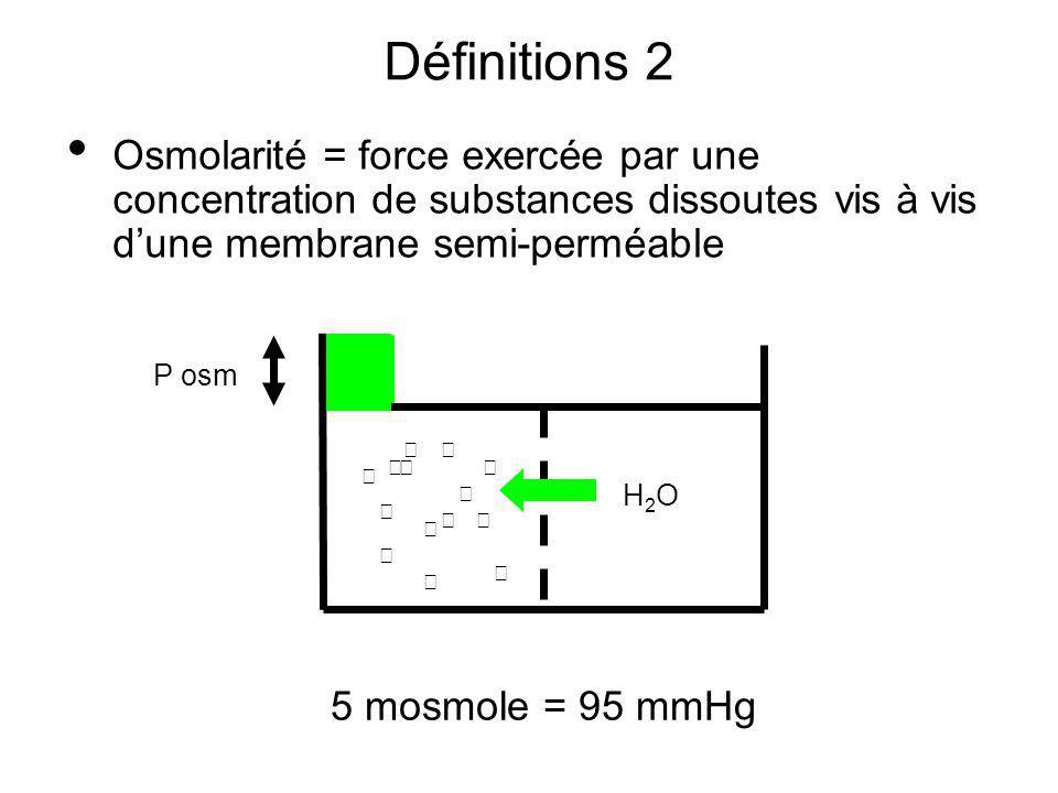 5 mosmole = 95 mmHg P osm H2OH2O Définitions 2 Osmolarité = force exercée par une concentration de substances dissoutes vis à vis dune membrane semi-p