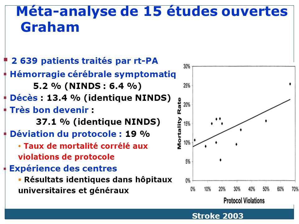 Méta-analyse de 15 études ouvertes Graham 2 639 patients traités par rt-PA Hémorragie cérébrale symptomatique 5.2 % (NINDS : 6.4 %) Décès : 13.4 % (identique NINDS) Très bon devenir : 37.1 % (identique NINDS) Déviation du protocole : 19 % Taux de mortalité corrélé aux violations de protocole Expérience des centres Résultats identiques dans hôpitaux universitaires et généraux Stroke 2003