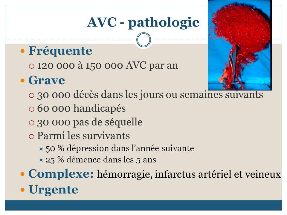 AVC - pathologie Fréquente 120 000 à 150 000 AVC par an Grave 30 000 décès dans les jours ou semaines suivants 60 000 handicapés 30 000 pas de séquelle Parmi les survivants 50 % dépression dans lannée suivante 25 % démence dans les 5 ans Complexe: hémorragie, infarctus artériel et veineux Urgente