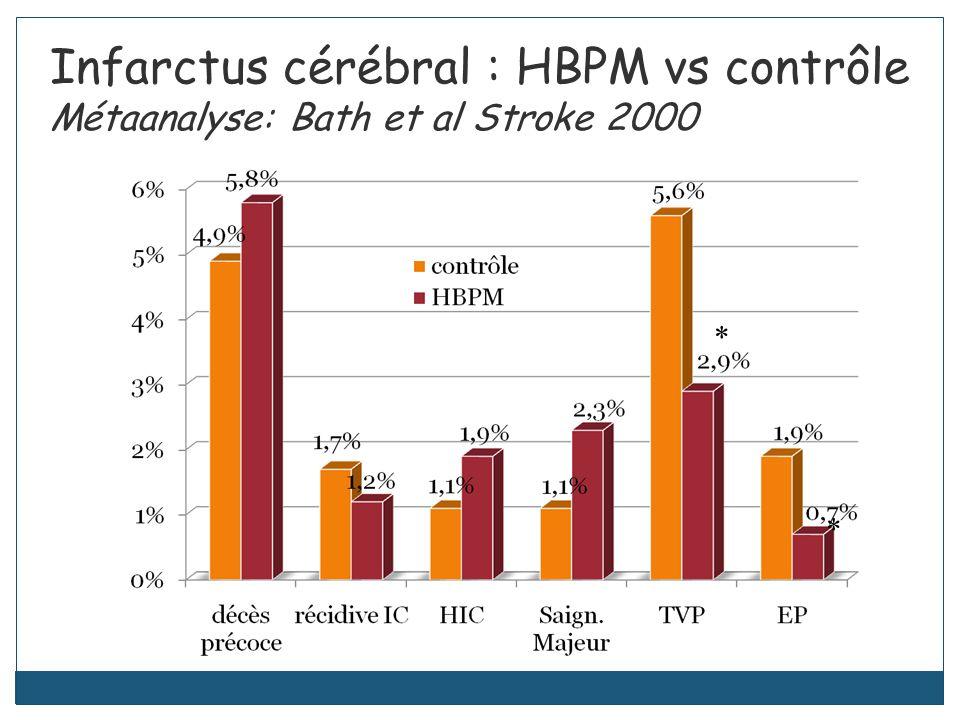 Infarctus cérébral : HBPM vs contrôle Métaanalyse: Bath et al Stroke 2000 * *