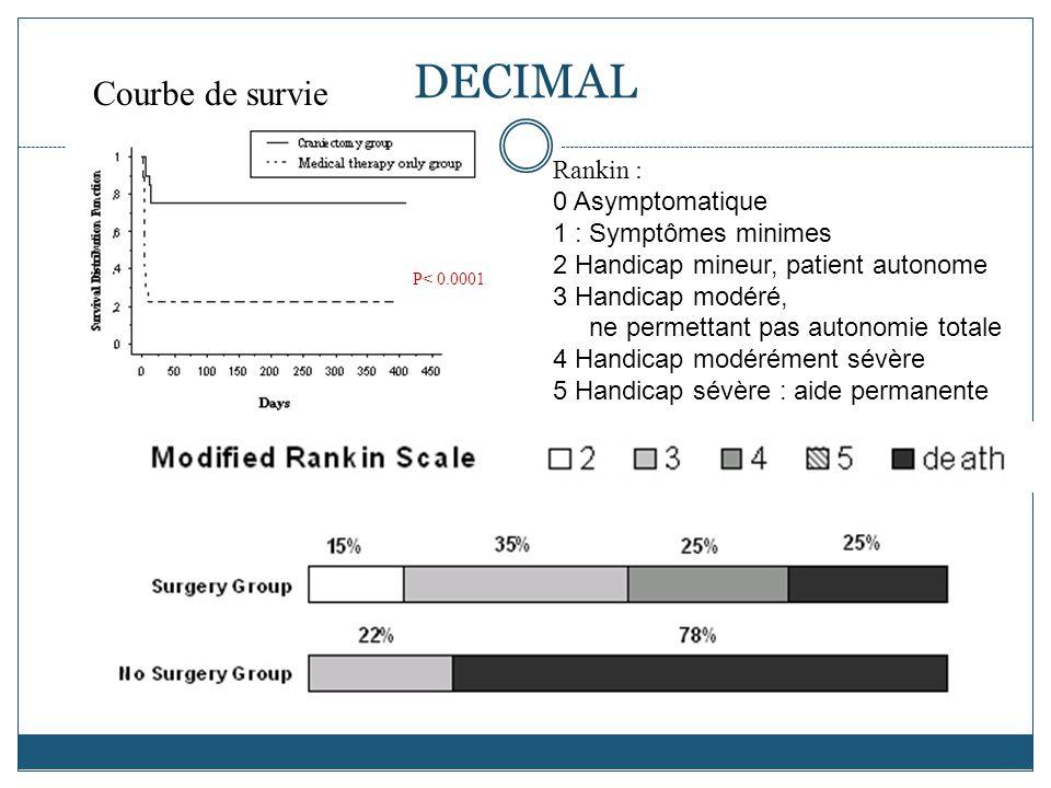 P< 0.0001 Courbe de survie DECIMAL Rankin : 0 Asymptomatique 1 : Symptômes minimes 2 Handicap mineur, patient autonome 3 Handicap modéré, ne permettant pas autonomie totale 4 Handicap modérément sévère 5 Handicap sévère : aide permanente