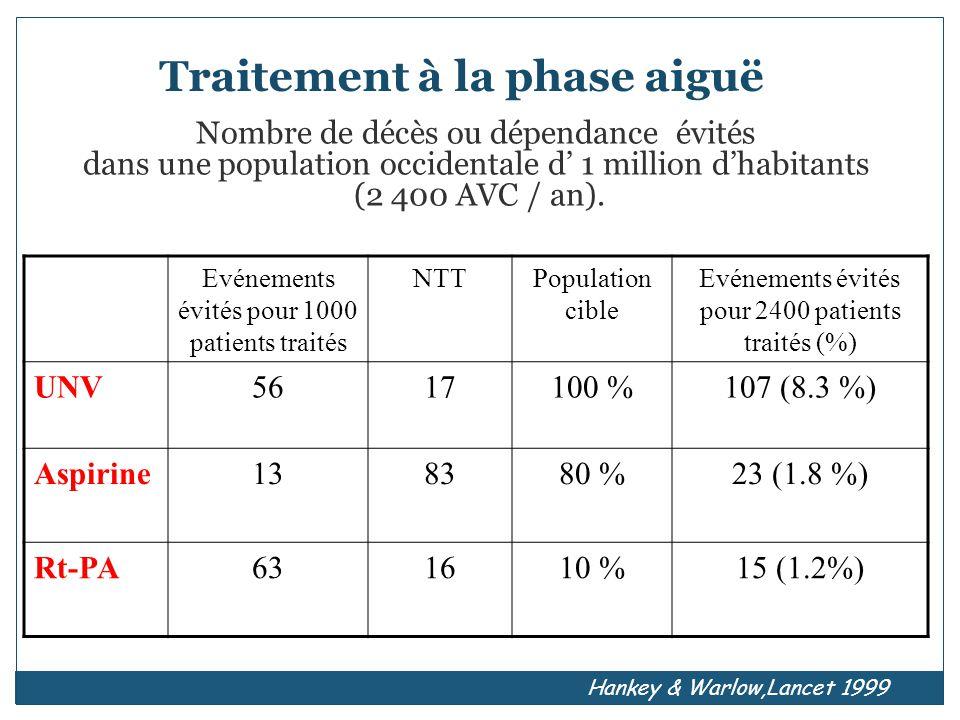 Traitement à la phase aiguë Evénements évités pour 1000 patients traités NTTPopulation cible Evénements évités pour 2400 patients traités (%) UNV5617100 %107 (8.3 %) Aspirine138380 %23 (1.8 %) Rt-PA631610 %15 (1.2%) Nombre de décès ou dépendance évités dans une population occidentale d 1 million dhabitants (2 400 AVC / an).