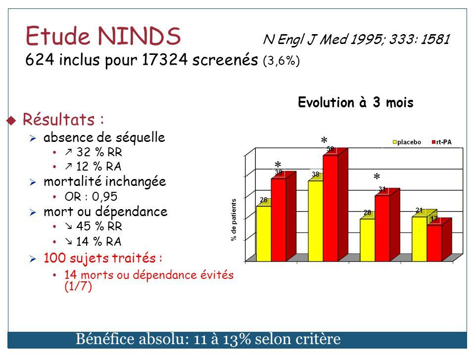 Etude NINDS - Mortalité et hémorragie N Engl J Med 1995; 333: 1581-7
