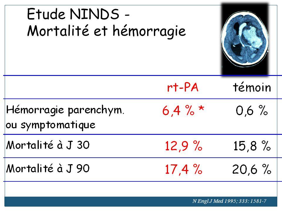 Thrombolyse des IC : Facteurs de risque dhémorragie cérébrale symptomatique » Sévérité du déficit neurologique initial: » NIHSS > 20 (OR 2) » Signes précoces dischémie au scanner < 33 % : (OR 3) > 33 % (OR 7) » HTA : PA > 185-110 (NINDS, ECASS 2) » Hyperglycémie (OR 2) » intensité de la thrombolyse » délai dadministration »8,8 % < 6 H) ECASS 2 Essais thérapeutiques et études de phase 4