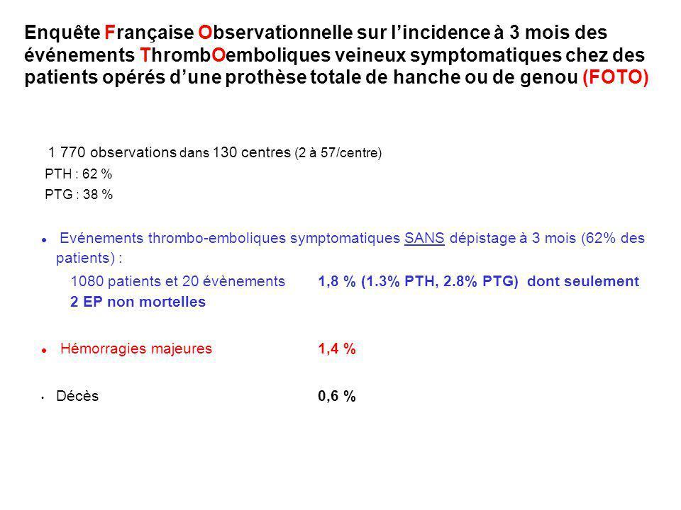 1 770 observations dans 130 centres (2 à 57/centre) PTH : 62 % PTG : 38 % l Evénements thrombo-emboliques symptomatiques SANS dépistage à 3 mois (62% des patients) : 1080 patients et 20 évènements 1,8 % (1.3% PTH, 2.8% PTG) dont seulement 2 EP non mortelles l Hémorragies majeures 1,4 % Décès 0,6 % Enquête Française Observationnelle sur lincidence à 3 mois des événements ThrombOemboliques veineux symptomatiques chez des patients opérés dune prothèse totale de hanche ou de genou (FOTO)