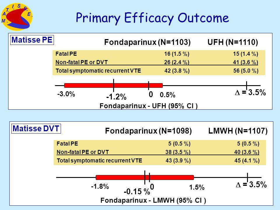Fondaparinux (N=1098)LMWH (N=1107) Matisse DVT Fatal PE 5 (0.5 %) 5 (0.5 %) Non-fatal PE or DVT 38 (3.5 %) 40 (3.6 %) Total symptomatic recurrent VTE 43 (3.9 %) 45 (4.1 %) -0.15 % = 3.5% 0 1.5% -1.8% Fondaparinux - LMWH (95% CI ) Primary Efficacy Outcome Fondaparinux (N=1103)UFH (N=1110) Fondaparinux - UFH (95% CI ) Matisse PE -1.2% = 3.5% 0 0.5% -3.0% Fatal PE 16 (1.5 %) 15 (1.4 %) Non-fatal PE or DVT 26 (2.4 %) 41 (3.6 %) Total symptomatic recurrent VTE 42 (3.8 %) 56 (5.0 %) A T I S S E M.......