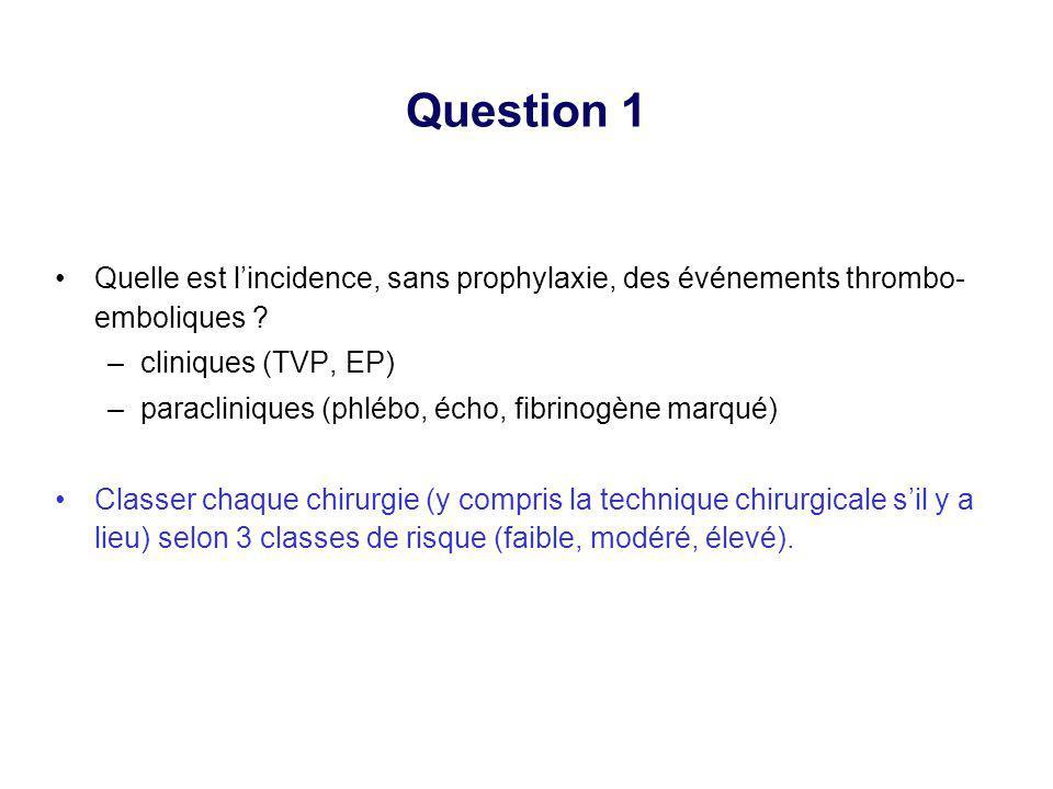Question 1 Quelle est lincidence, sans prophylaxie, des événements thrombo- emboliques ? –cliniques (TVP, EP) –paracliniques (phlébo, écho, fibrinogèn