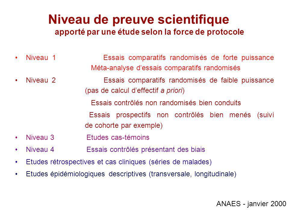 Niveau de preuve scientifique apporté par une étude selon la force de protocole Niveau 1 Essais comparatifs randomisés de forte puissance Méta-analyse